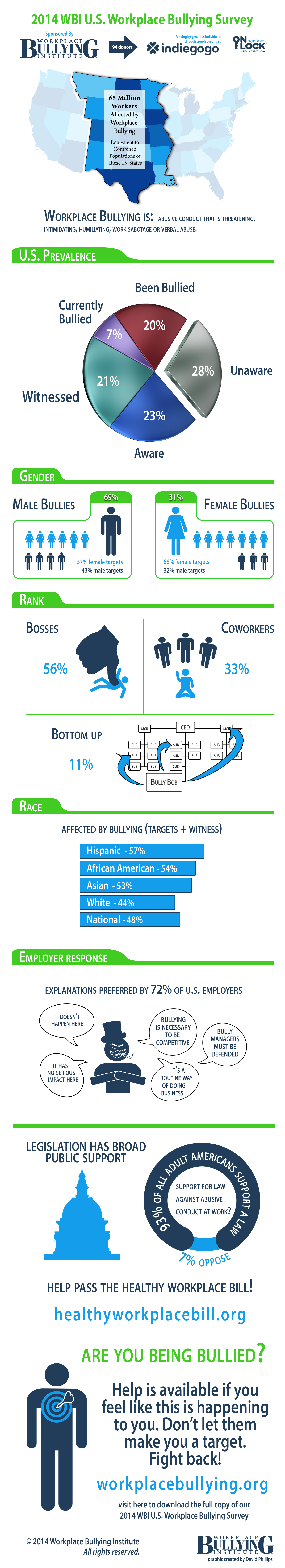 2014 Workplace Bullying Survey-Infographic